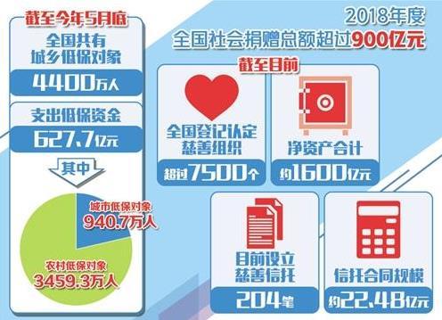 """""""互联网+""""助慈善事业迅速发展"""