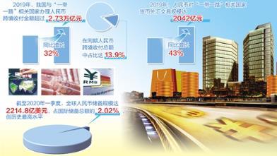 """中国银行研究院发布最新研究报告——""""一带一路""""人民币使用率逐步提高"""